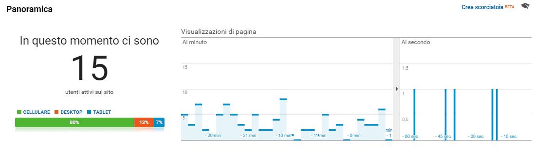 Come consultare i Rapporti di Google Analytics