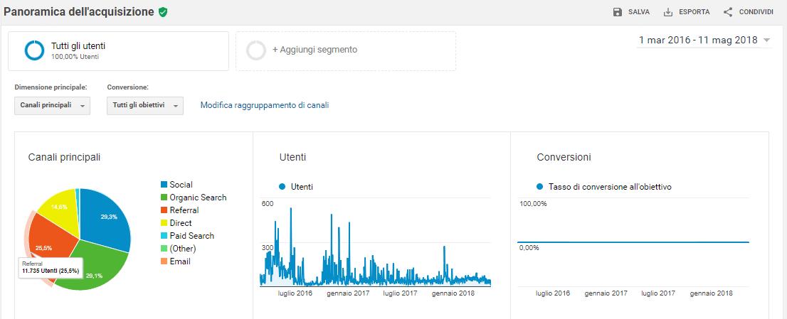 Come scoprire rapidamente il pubblico di un sito mediante Google Analytics