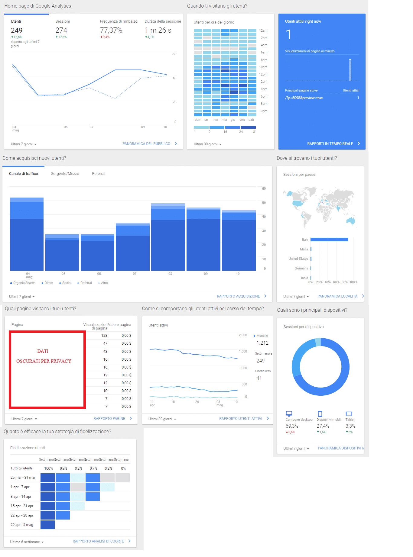 Come utilizzare al meglio la pagina Home di Google Analytics