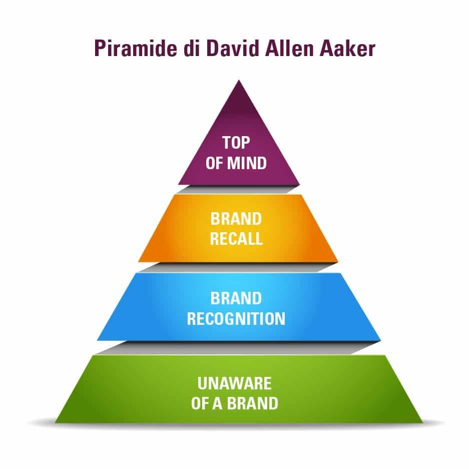 piramide di Aaker